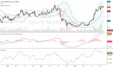 S: Sprint is going to DROP! !