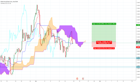 GBPCHF: GBP/CHF Long Ichimoku Trade Idea
