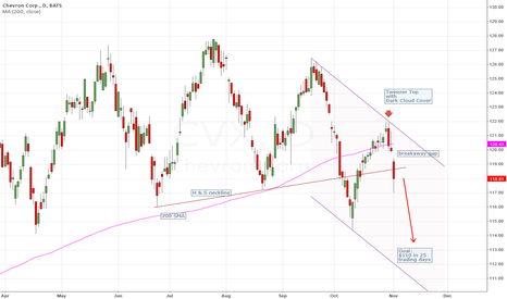 CVX: CVX breaks down