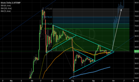 BTCUSD: BIG TRIANGLE IN BTCUSD US$770,00
