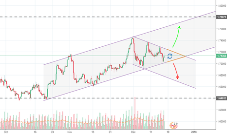 GBPCAD: GBPCAD Symetrical triangle inside 2 channels