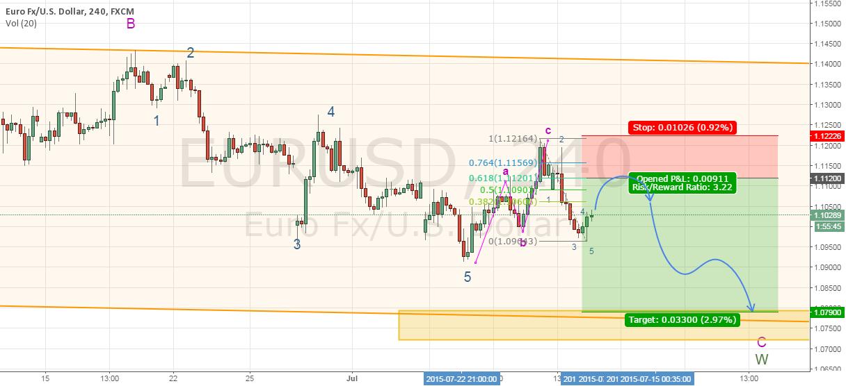 Trade #8 - Bearish EURUSD (Cancelled short)