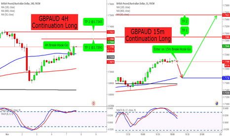 GBPAUD: GBPAUD 4H Continuation Trade