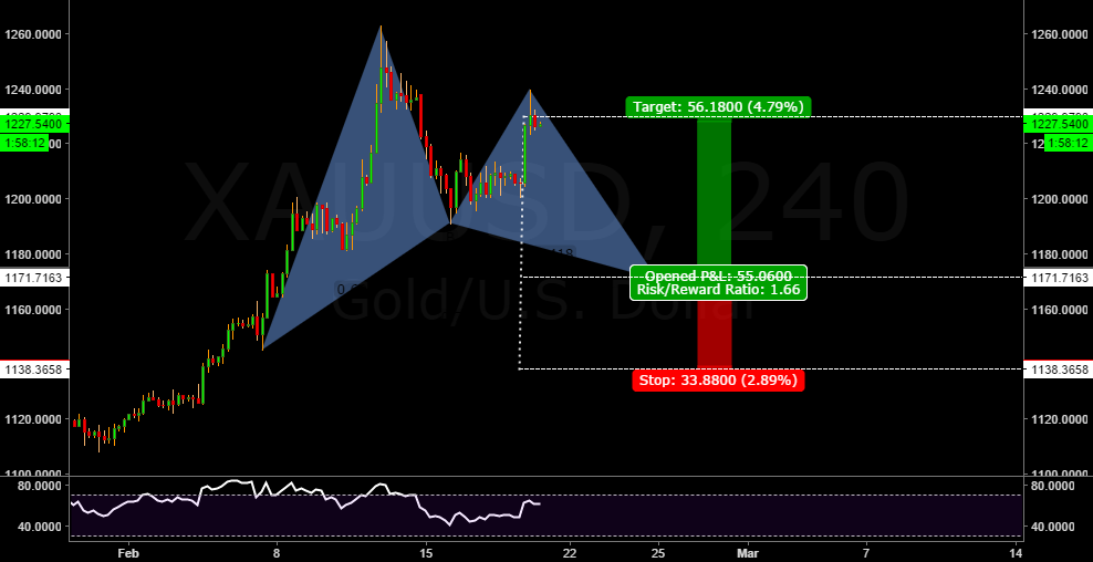 Bullish Gartley in formation.