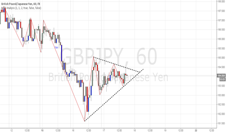 GBPJPY: Waiting for breakout.