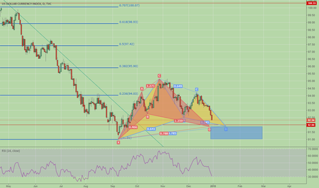 DXY: Dxy Potential Multi Harmonic Patterns