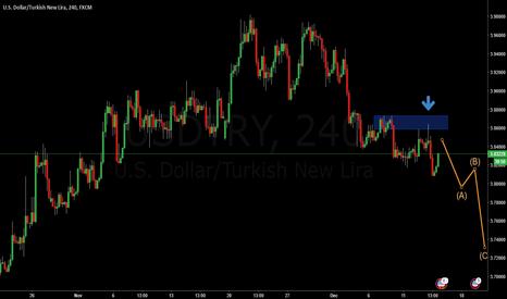 USDTRY: USDTRY H4 FOMC Short Confirmation