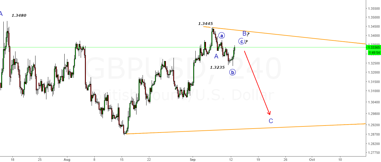 GBPUSD- Move Done from 1.3235 to 1.3346-Looking for C-Wave Down