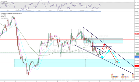 USDCAD: UsdCad Analysis, If - Thens