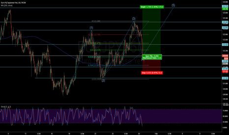EURJPY: Long EURJPY - 5th wave starting @ 61% Fibo retracement