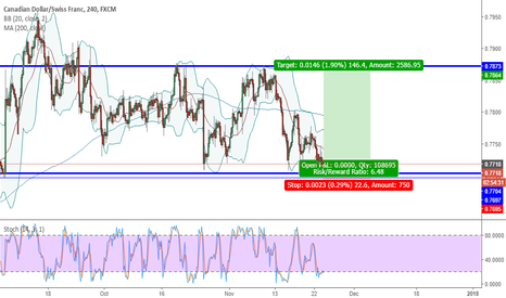 CADCHF: Ready for a buy in.