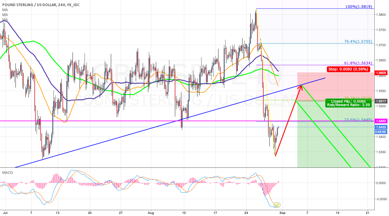 GBP/USD SHORT after it finish technical correction