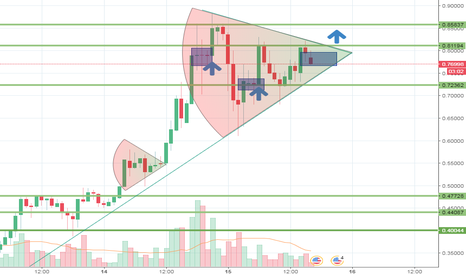 XRPUSD: XRP Loves these cones!!!