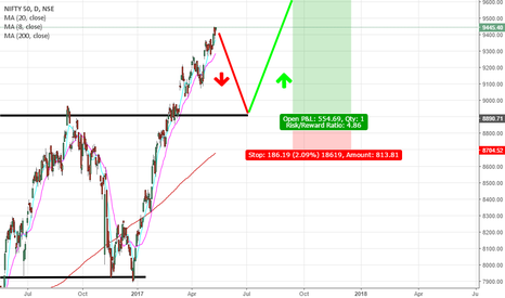 NIFTY: Long setup to be confirmed!
