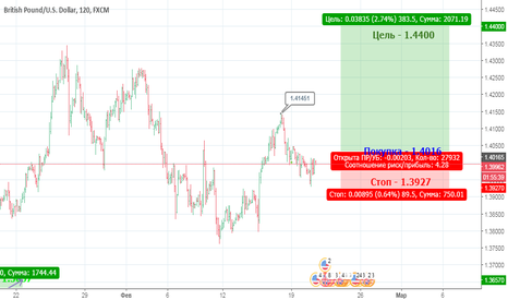 GBPUSD: Рост GBP против USD