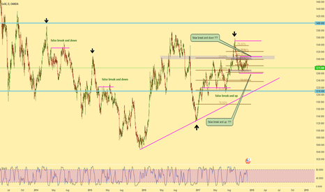 XAUUSD: GOLD  - get ready to party ?