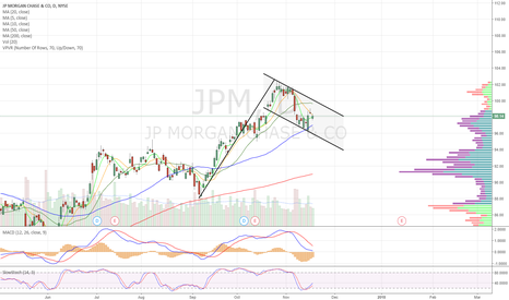 JPM: Bull flag. Might take some time. Waiting for b/o