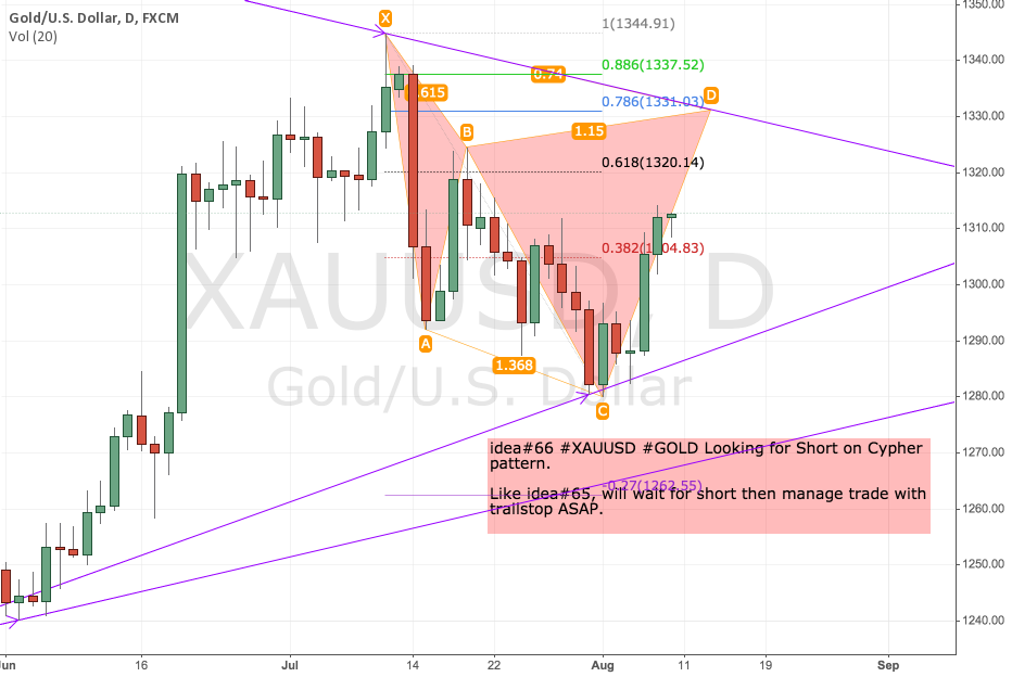 idea#66 #XAUUSD #GOLD Looking for Short on Cypher  pattern.