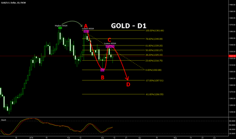 XAUUSD: GOLD to go Lower!