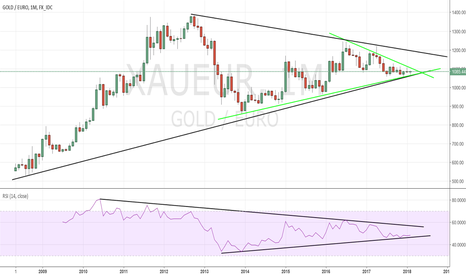 XAUEUR: XAUEUR at major support.