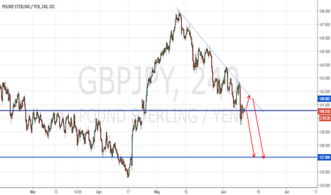 GBPJPY: @SiS_FX