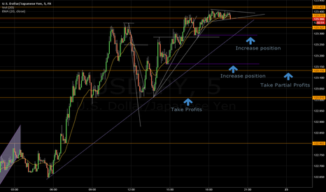 USDJPY: USD-JPY 5, TP area and Partial Profits points