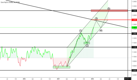 EURUSD: LONG EUR/USD can reach up to 1.26000 sub purchased 1.30