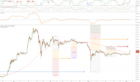 BTCUSD: Aggressively Bet on Rain when the First Drops Start Falling