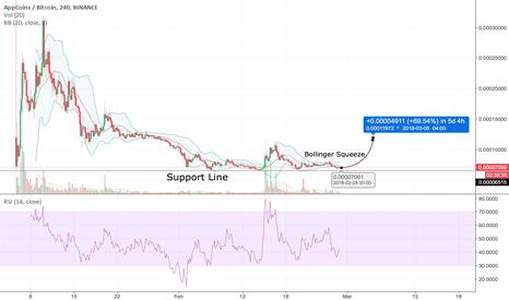 APPCBTC: APPC/BTC - 100%+ Potential Trade
