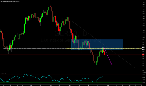 GER30: GERMAN DAX LIKELY TO TEST RECENT LOWS: REVERSED IN KILL ZONE