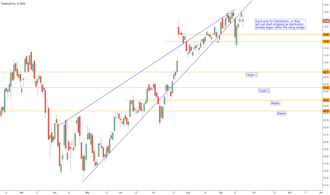 FB: $FB... Looking for at least 69.70, then 67.55