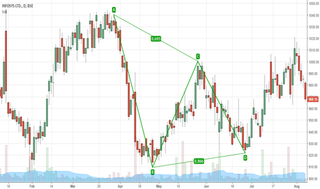 INFY: INFY D ABCD Pattern