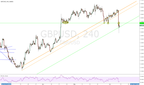 GBPUSD: GBPUSD Sell from Broken Trendline H4