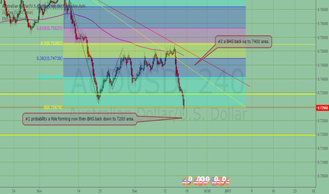 AUDUSD: AUD/USD Pole forming? BHG back down to 7200
