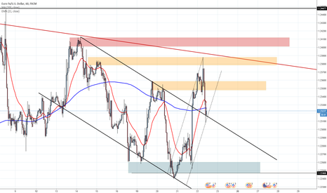 EURUSD: Possible move higher