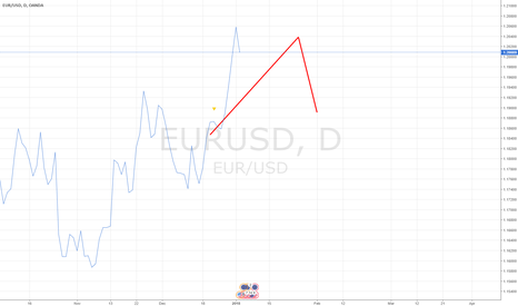 EURUSD: EURUSD Deep Mind Prediction 1/3/2018