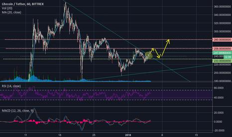 LTCUSDT: LTC broke down trend line