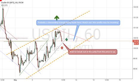 USOIL: USOIL Probably going up!