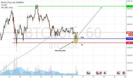 BTCEUR: Buying opportunity BTC