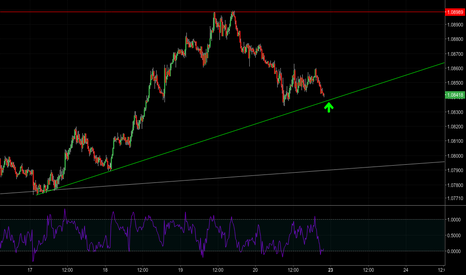 EURCHF: [1.36#2] $EC - The short term outlook