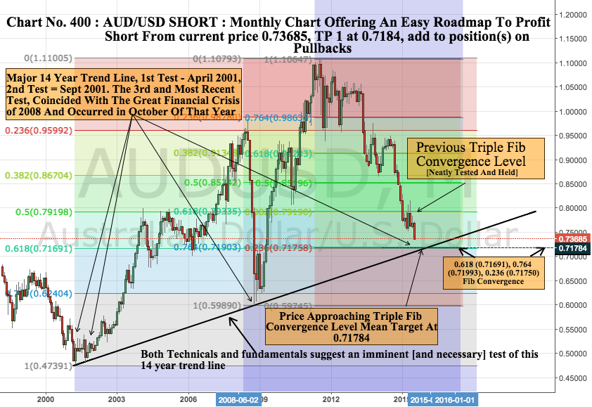 14 Year Trendline on AUD/USD Monthly Chart Soon To Be Tested