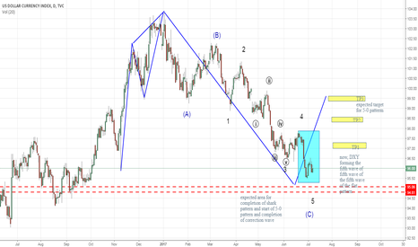 DXY: DXY .. get ready to go long