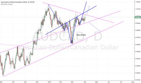 AUDCAD: Symmetrical Triangle Breakout