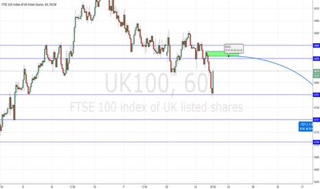UK100: UK100 index