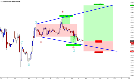 USDCAD: USDCAD / H1 / Expanding Flat