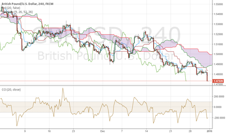 GBPUSD: retractment and more downside ?