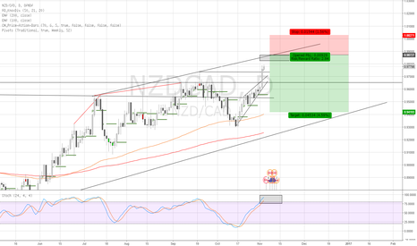 NZDCAD: Short NZD CAD at Channel Limit