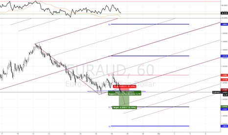 EURAUD: EURAUD Short SOTTO IL LIVELLO CHIAVE