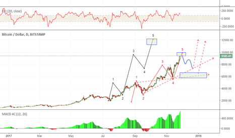 BTCUSD: w3 near topping..