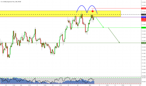 USDJPY: Trading at market with USDJPY!